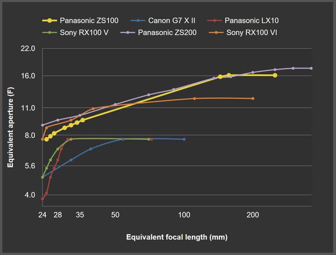 Sony ra mắt máy ảnh compact cao cấp RX100 VI: dải tiêu cự từ 24-200 mm, quay video 4K HDR, giá 1.200 USD - Ảnh 4.