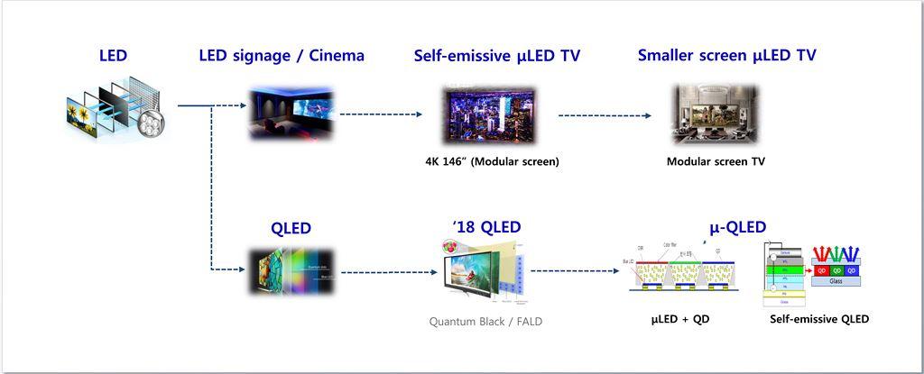 Thị trường TV Việt Nam 2017 và điểm nhấn của QLED TV 2018 ảnh 12