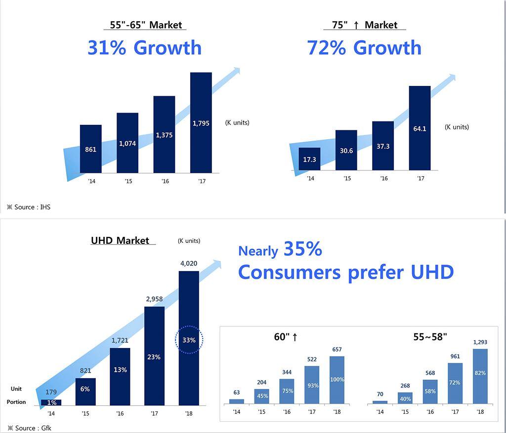 Thị trường TV Việt Nam 2017 và điểm nhấn của QLED TV 2018 ảnh 2