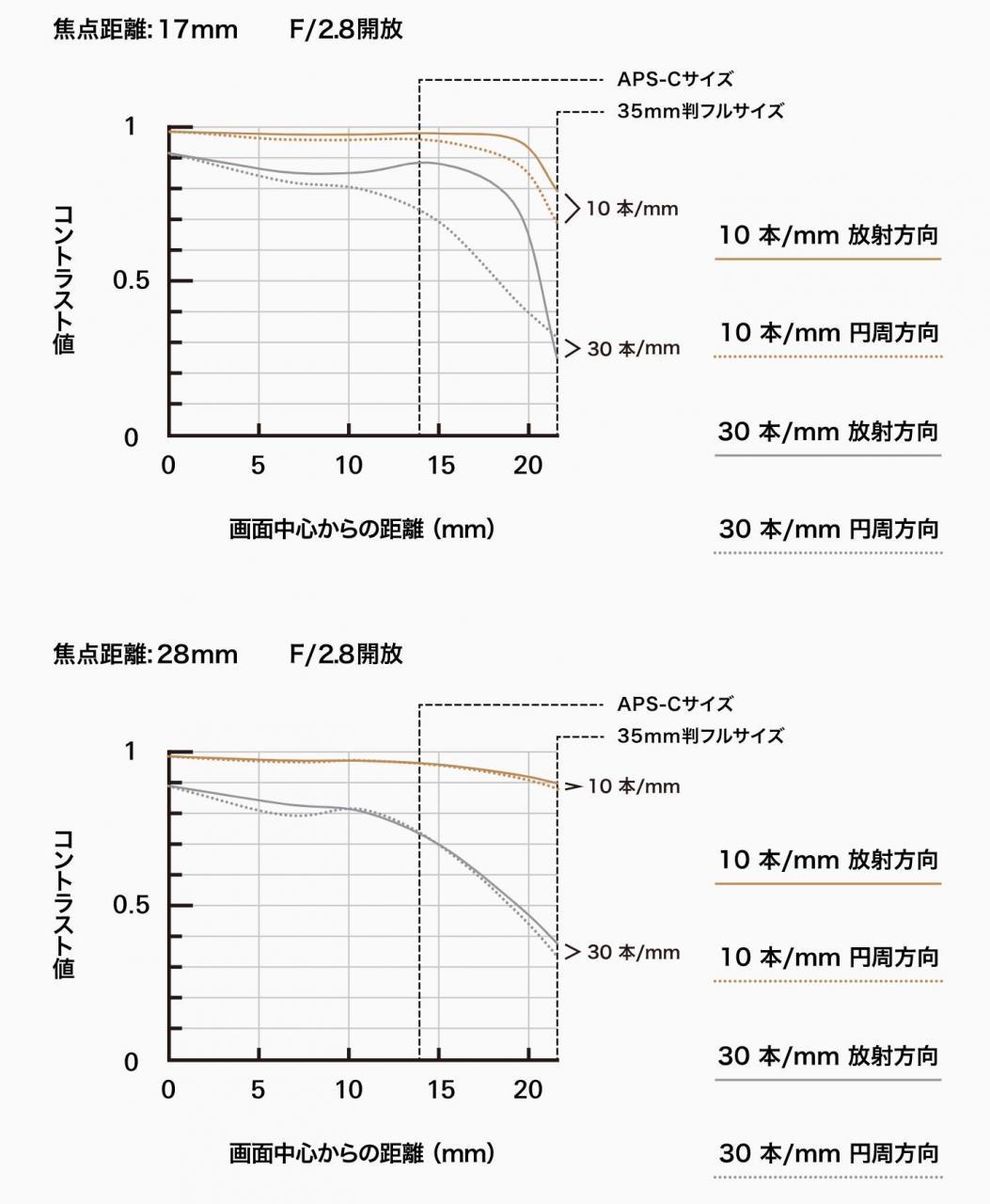Đang tải mtf-chart-tamron 17-28.jpg…